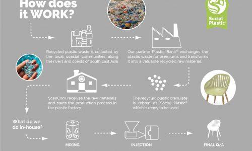 LifestyleGarden Social Plastic Process